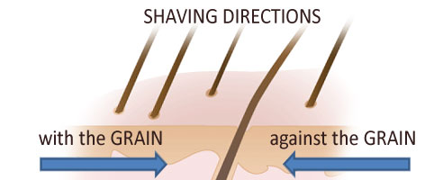 What Is The Best Way To Shave The Bikini Area Askwomen